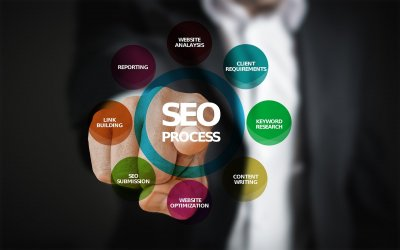 Top 7 Search Engine Optimization (SEO) Tools/Softwares 2021